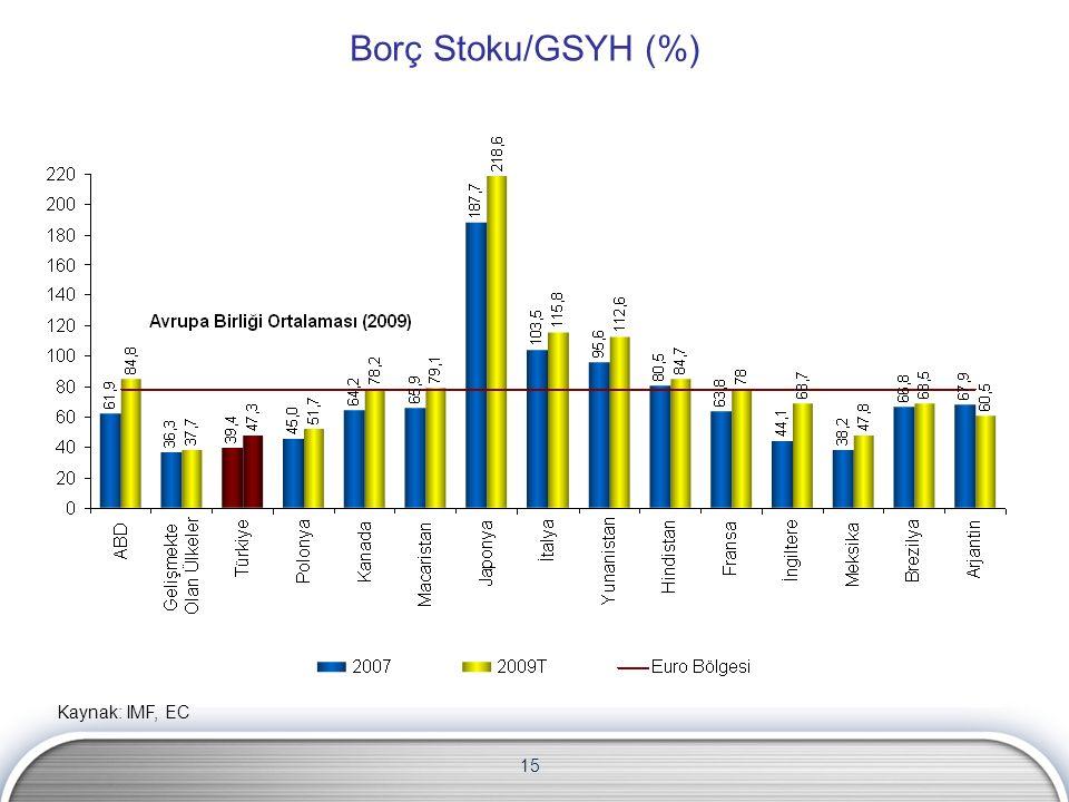 15 Borç Stoku/GSYH (%) Kaynak: IMF, EC
