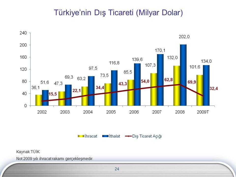 24 Türkiye'nin Dış Ticareti (Milyar Dolar) Kaynak:TÜİK Not:2009 yılı ihracat rakamı gerçekleşmedir.