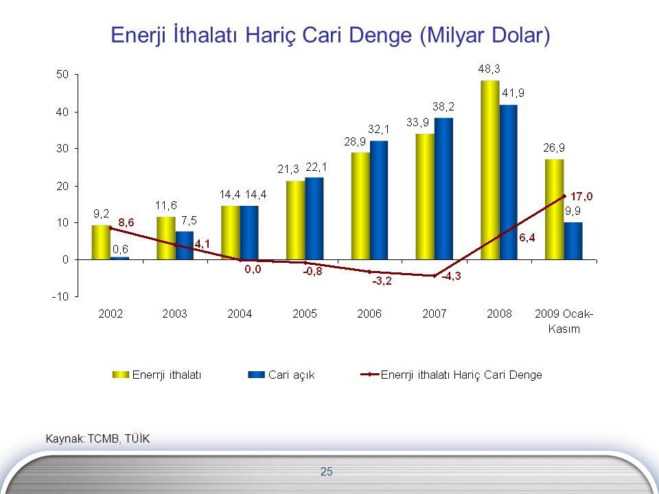 25 Enerji İthalatı Hariç Cari Denge (Milyar Dolar) Kaynak: TCMB, TÜİK