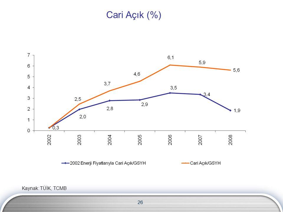 26 Cari Açık (%) Kaynak: TÜİK, TCMB 26