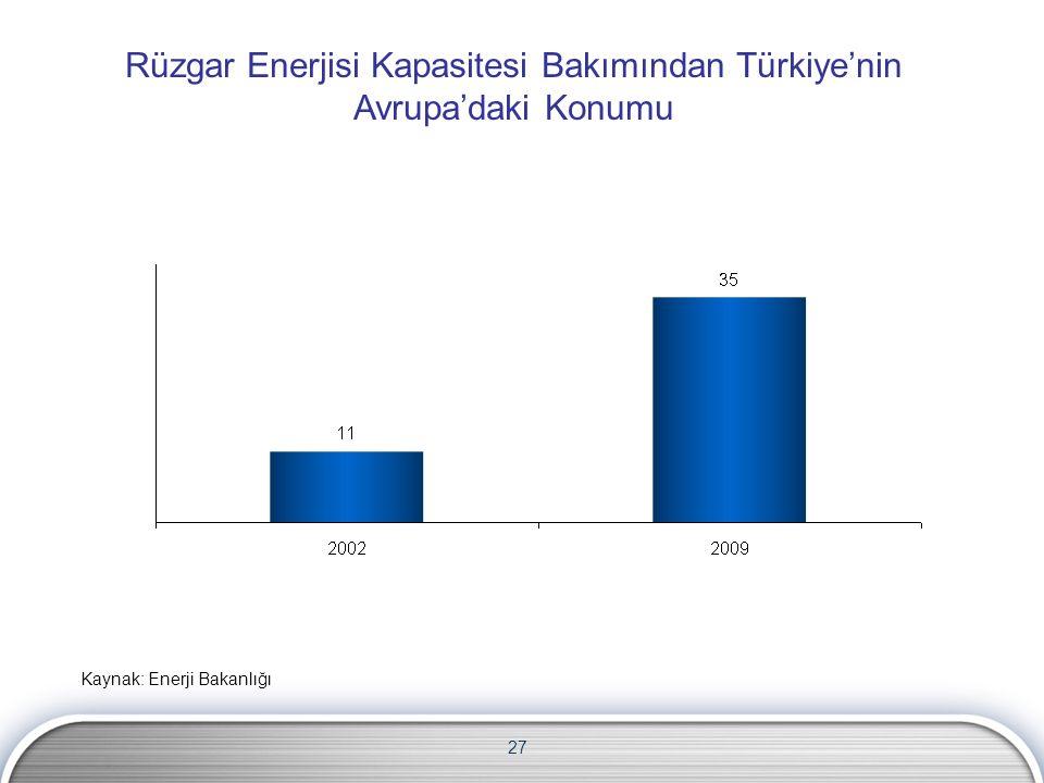 27 Rüzgar Enerjisi Kapasitesi Bakımından Türkiye'nin Avrupa'daki Konumu Kaynak: Enerji Bakanlığı