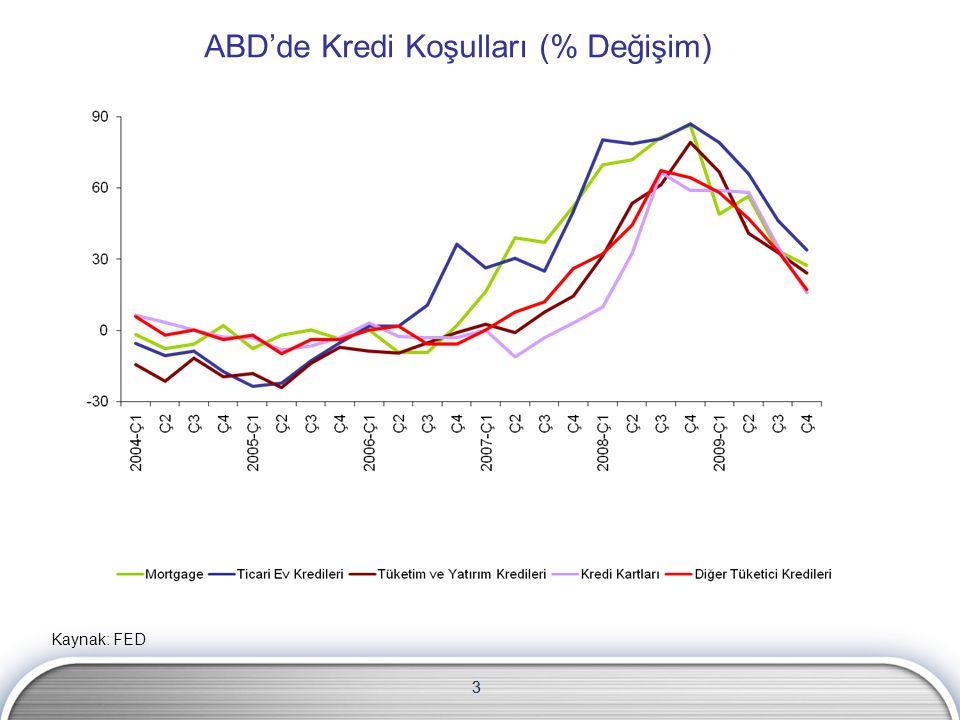 3 ABD'de Kredi Koşulları (% Değişim) Kaynak: FED 3