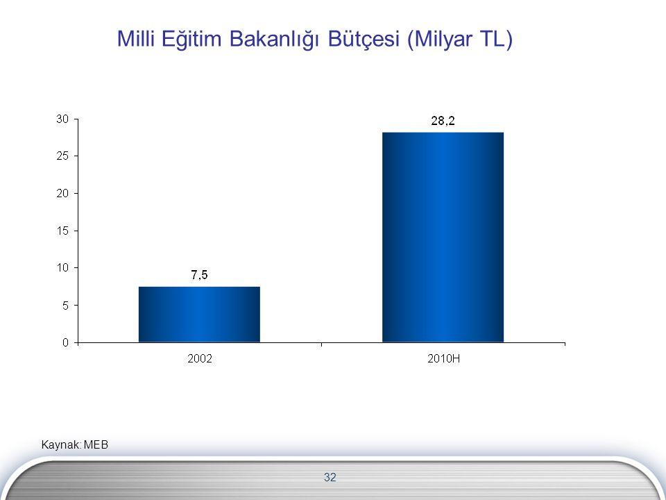 32 Milli Eğitim Bakanlığı Bütçesi (Milyar TL) Kaynak: MEB