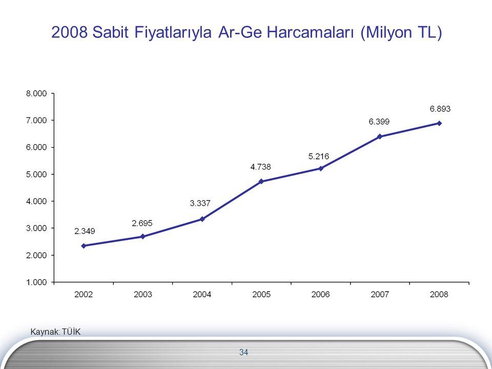 34 2008 Sabit Fiyatlarıyla Ar-Ge Harcamaları (Milyon TL) Kaynak: TÜİK