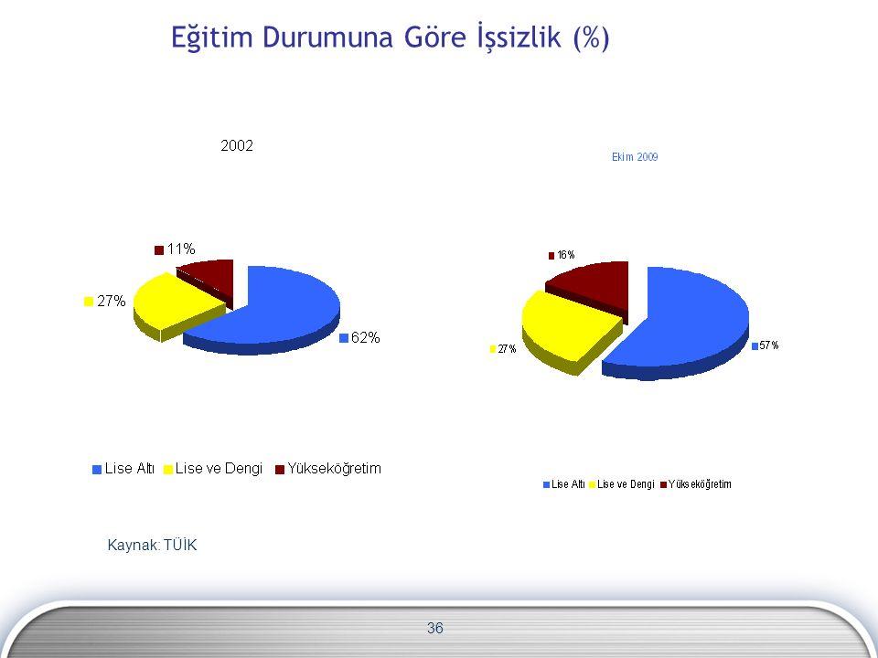 36 Eğitim Durumuna Göre İşsizlik (%) Kaynak: TÜİK