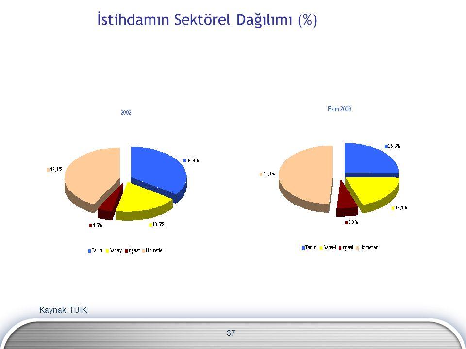 37 İstihdamın Sektörel Dağılımı (%) Kaynak: TÜİK