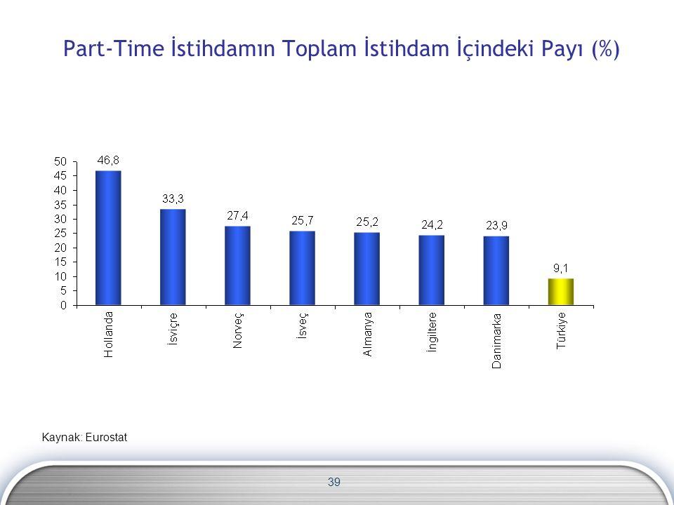 39 Part-Time İstihdamın Toplam İstihdam İçindeki Payı (%) Kaynak: Eurostat