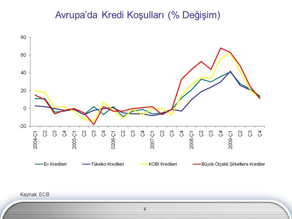 4 Avrupa'da Kredi Koşulları (% Değişim) Kaynak: ECB 4