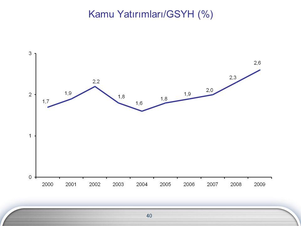40 Kamu Yatırımları/GSYH (%) 40