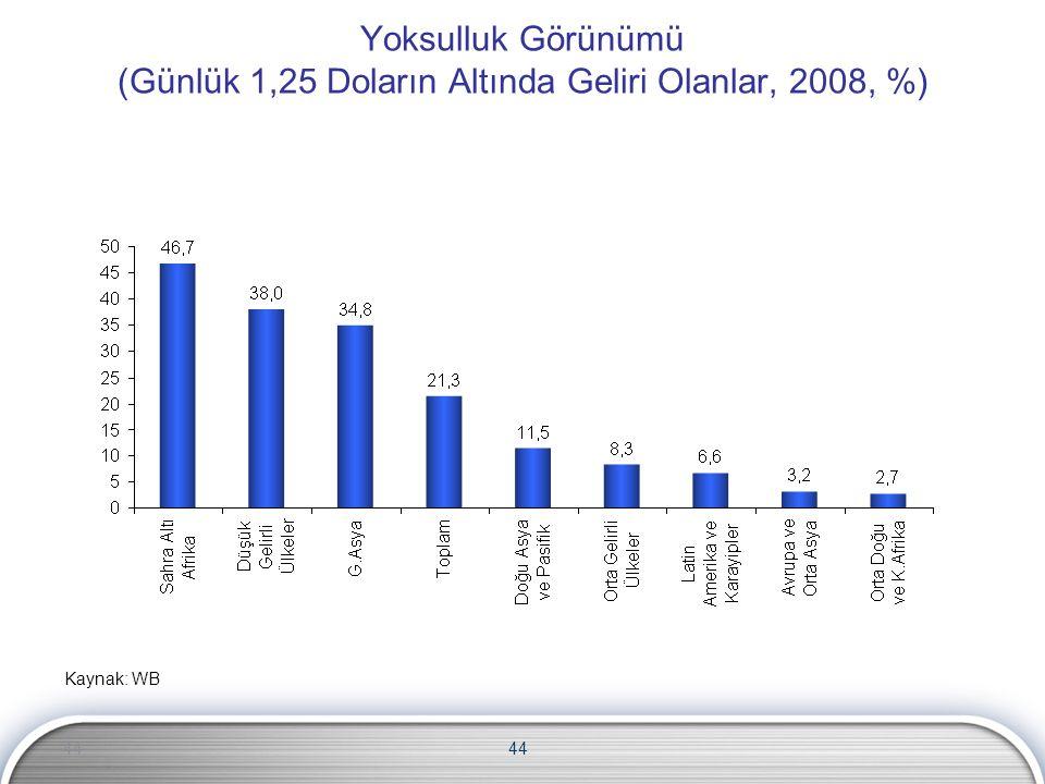 44 Yoksulluk Görünümü (Günlük 1,25 Doların Altında Geliri Olanlar, 2008, %) Kaynak: WB