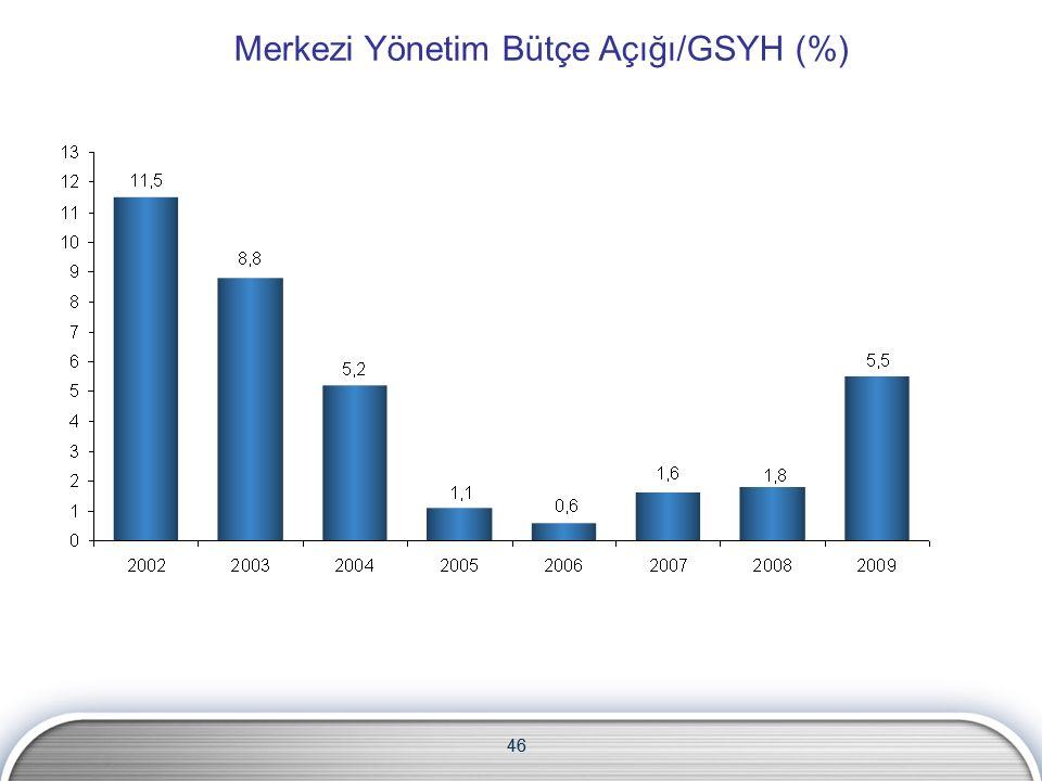 46 Merkezi Yönetim Bütçe Açığı/GSYH (%) 46