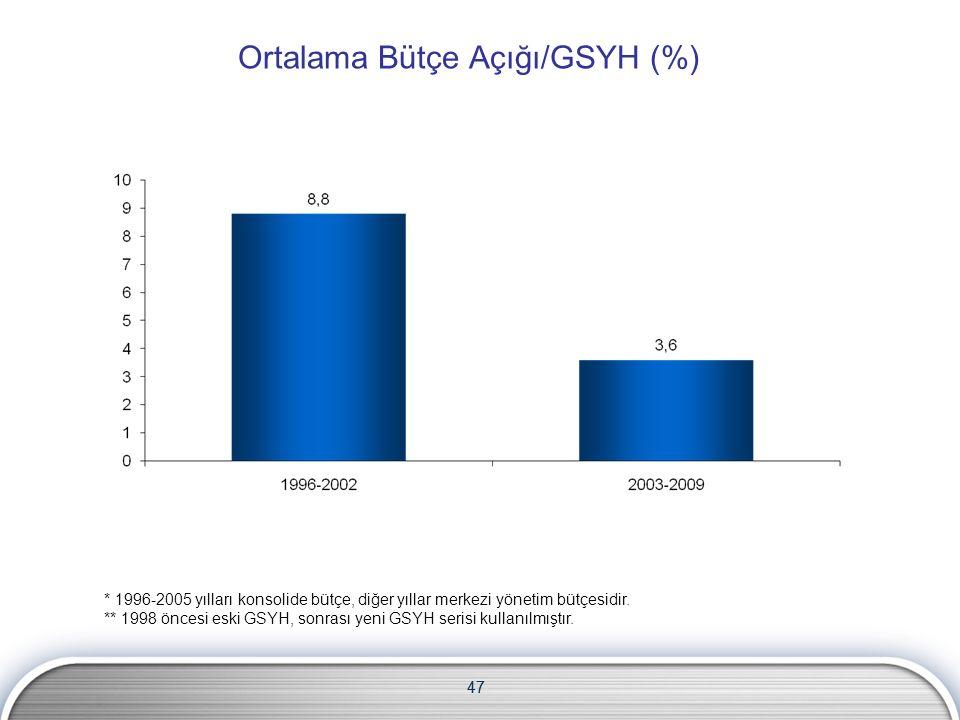 47 Ortalama Bütçe Açığı/GSYH (%) * 1996-2005 yılları konsolide bütçe, diğer yıllar merkezi yönetim bütçesidir.