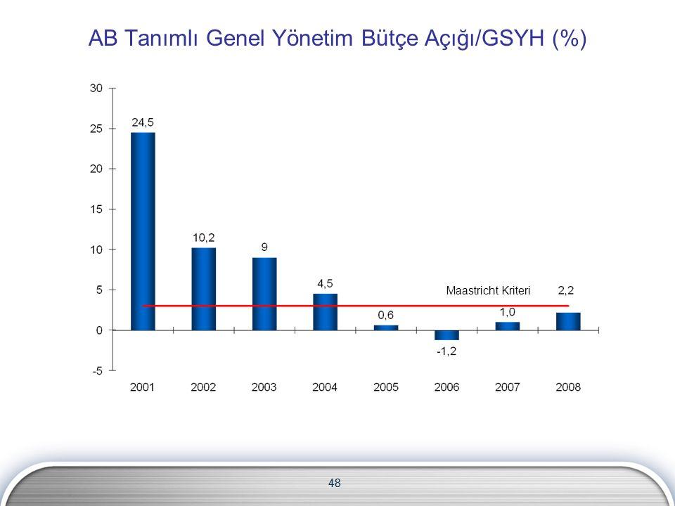 48 AB Tanımlı Genel Yönetim Bütçe Açığı/GSYH (%) Maastricht Kriteri 48