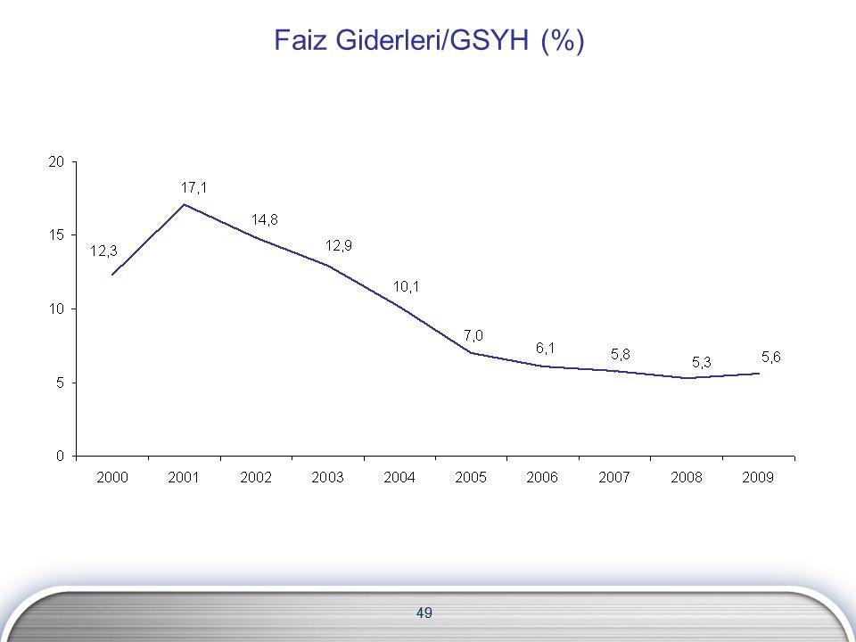 49 Faiz Giderleri/GSYH (%) 49