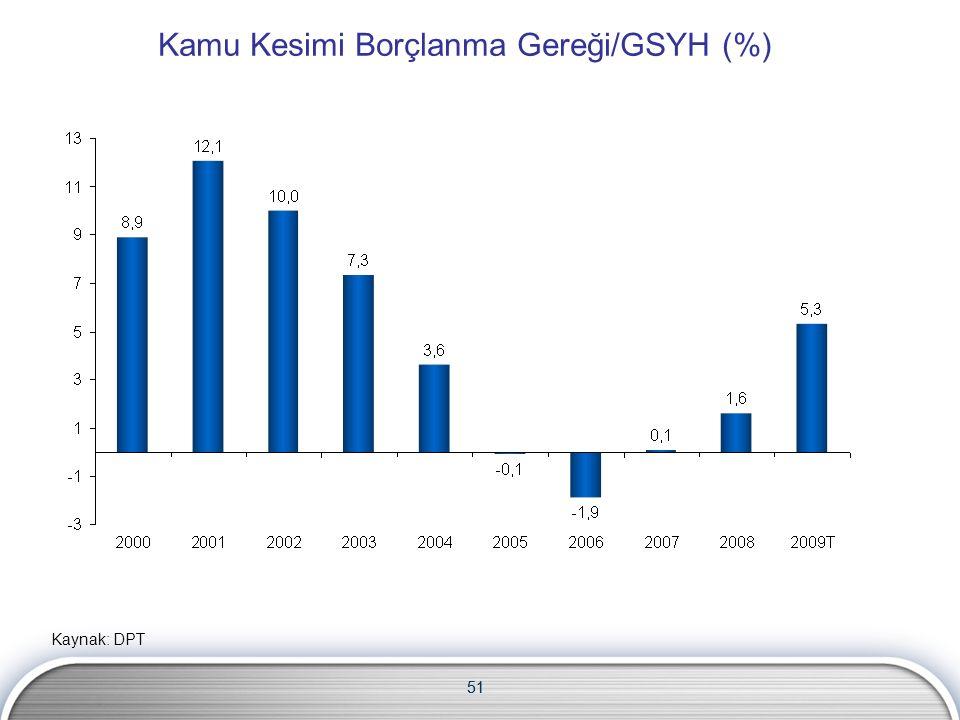 51 Kamu Kesimi Borçlanma Gereği/GSYH (%) Kaynak: DPT 51