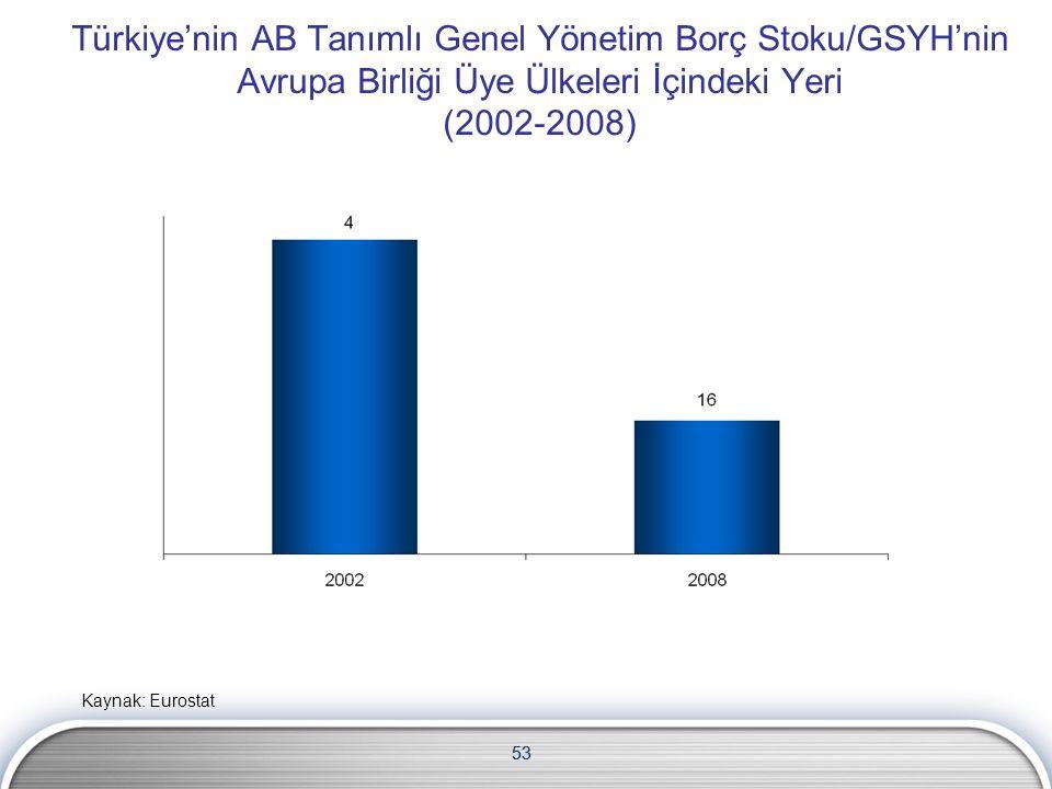 53 Türkiye'nin AB Tanımlı Genel Yönetim Borç Stoku/GSYH'nin Avrupa Birliği Üye Ülkeleri İçindeki Yeri (2002-2008) Kaynak: Eurostat 53