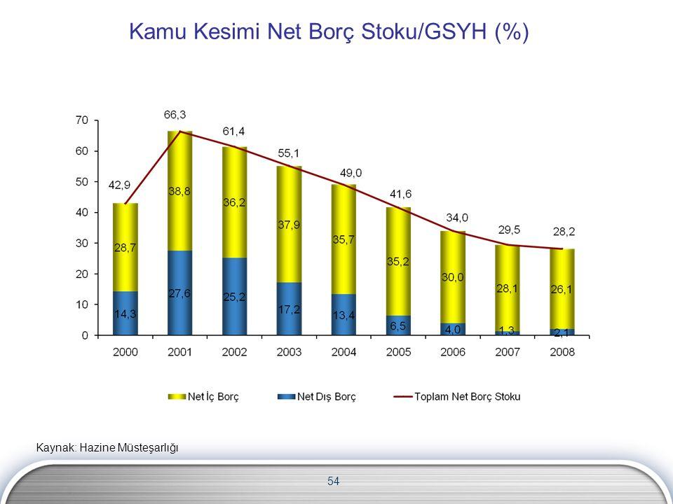 Kamu Kesimi Net Borç Stoku/GSYH (%) Kaynak: Hazine Müsteşarlığı 54