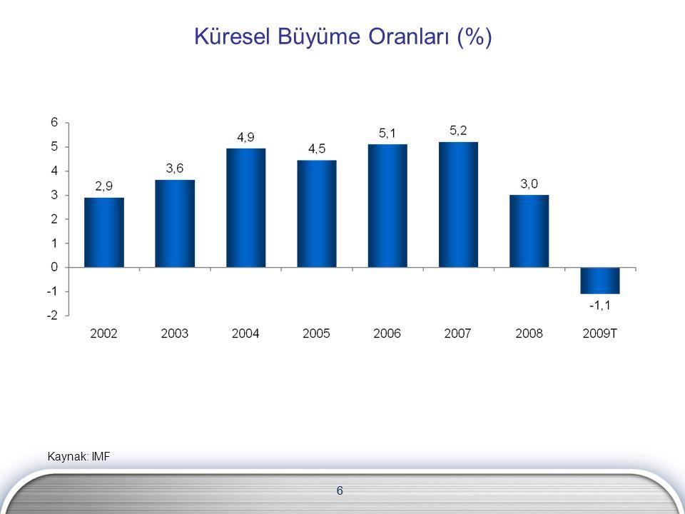 6 Küresel Büyüme Oranları (%) Kaynak: IMF 6