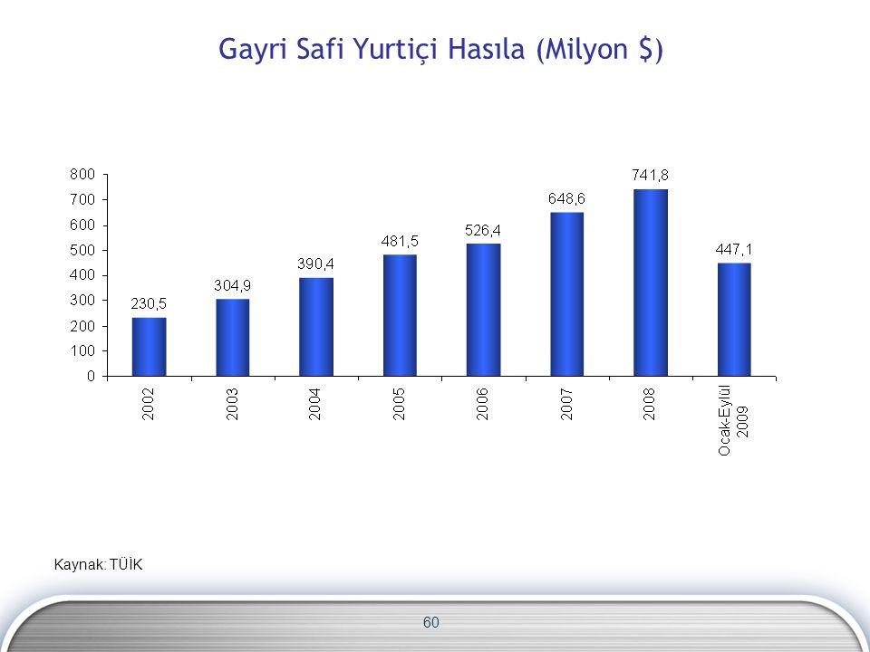 60 Gayri Safi Yurtiçi Hasıla (Milyon $) Kaynak: TÜİK