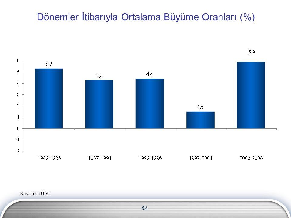 62 Dönemler İtibarıyla Ortalama Büyüme Oranları (%) Kaynak:TÜİK 62