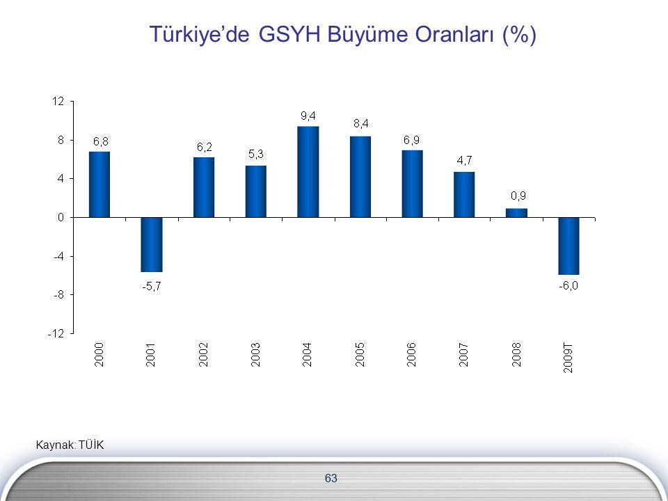 63 Türkiye'de GSYH Büyüme Oranları (%) Kaynak: TÜİK 63