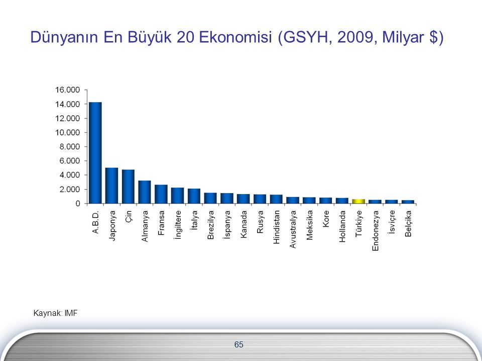 65 Dünyanın En Büyük 20 Ekonomisi (GSYH, 2009, Milyar $) Kaynak: IMF 65