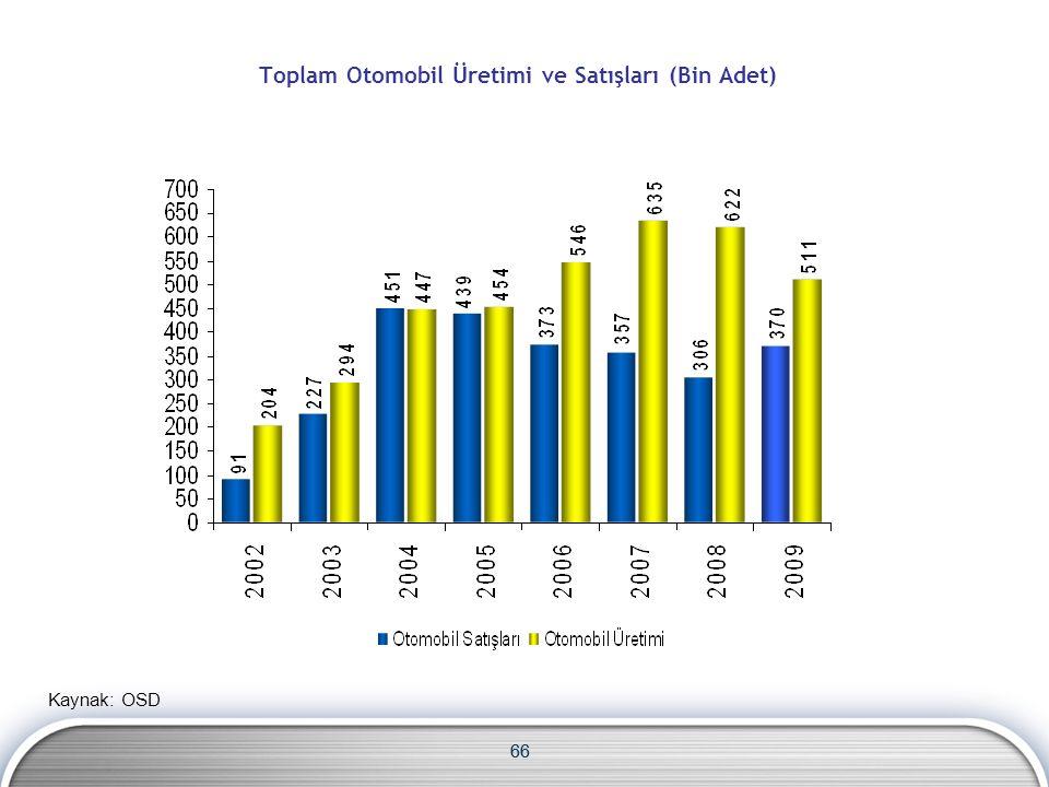 66 Toplam Otomobil Üretimi ve Satışları (Bin Adet) Kaynak: OSD