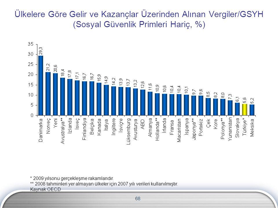 68 Ülkelere Göre Gelir ve Kazançlar Üzerinden Alınan Vergiler/GSYH (Sosyal Güvenlik Primleri Hariç, %) * 2009 yılsonu gerçekleşme rakamlarıdır.