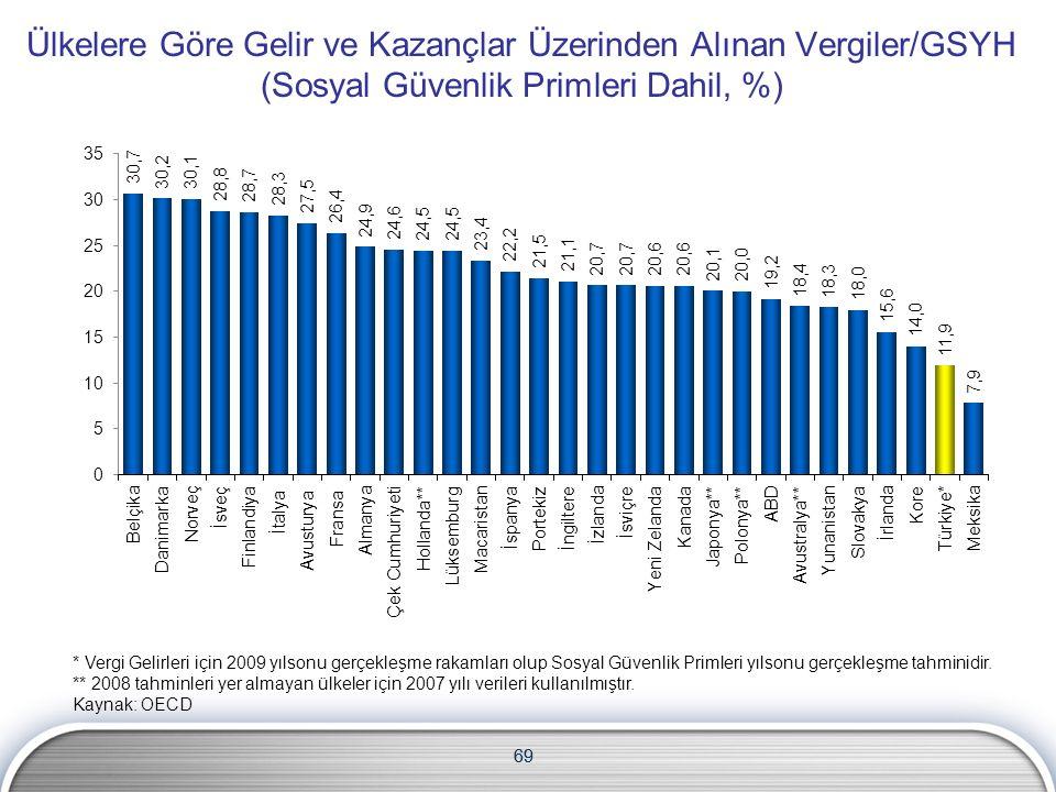 69 Ülkelere Göre Gelir ve Kazançlar Üzerinden Alınan Vergiler/GSYH (Sosyal Güvenlik Primleri Dahil, %) * Vergi Gelirleri için 2009 yılsonu gerçekleşme rakamları olup Sosyal Güvenlik Primleri yılsonu gerçekleşme tahminidir.