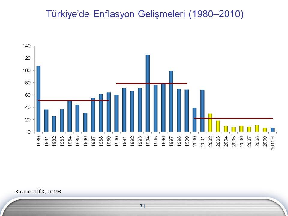 71 Türkiye'de Enflasyon Gelişmeleri (1980–2010) Kaynak: TÜİK, TCMB 71