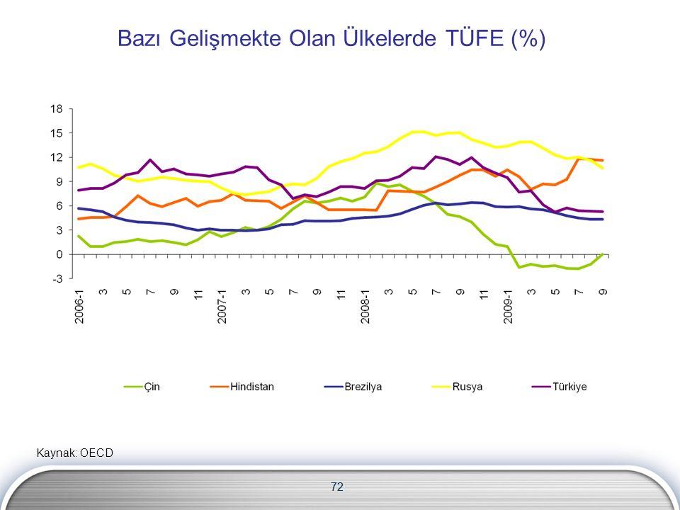 72 Bazı Gelişmekte Olan Ülkelerde TÜFE (%) Kaynak: OECD 72
