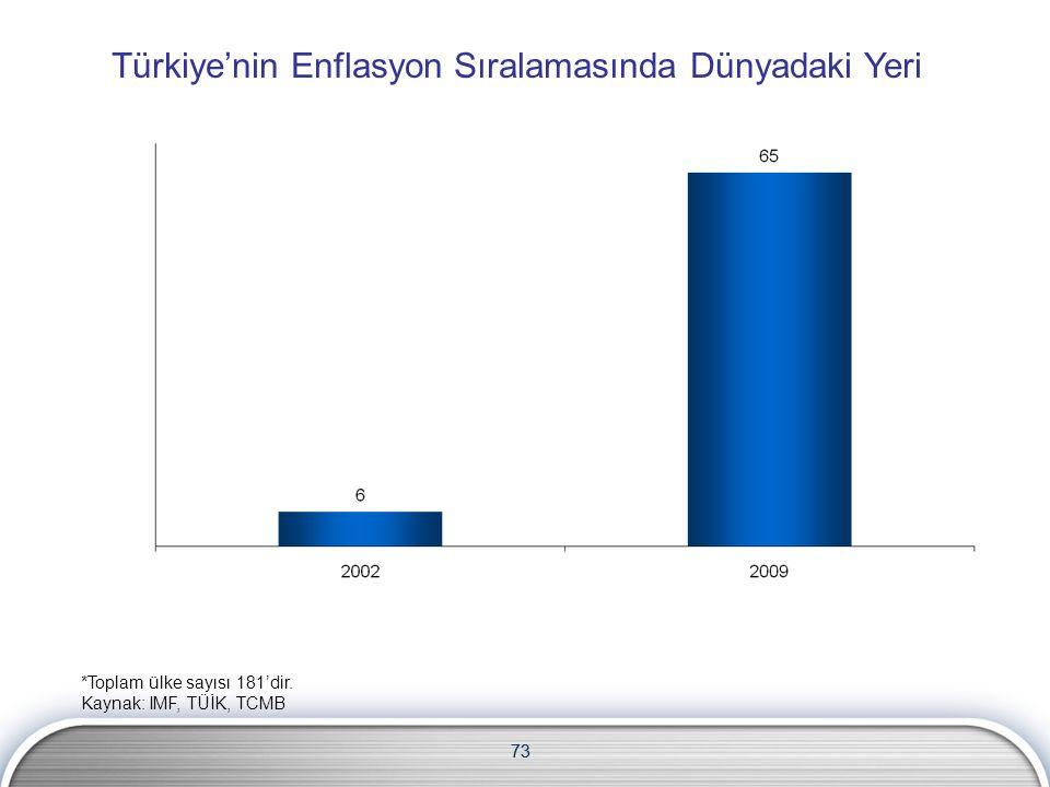 73 Türkiye'nin Enflasyon Sıralamasında Dünyadaki Yeri *Toplam ülke sayısı 181'dir.