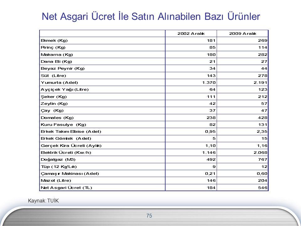 75 Net Asgari Ücret İle Satın Alınabilen Bazı Ürünler Kaynak: TUİK