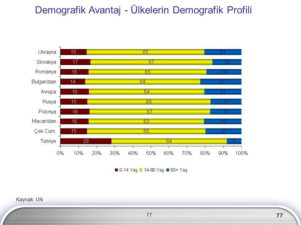 77 Kaynak: UN Demografik Avantaj - Ülkelerin Demografik Profili 77