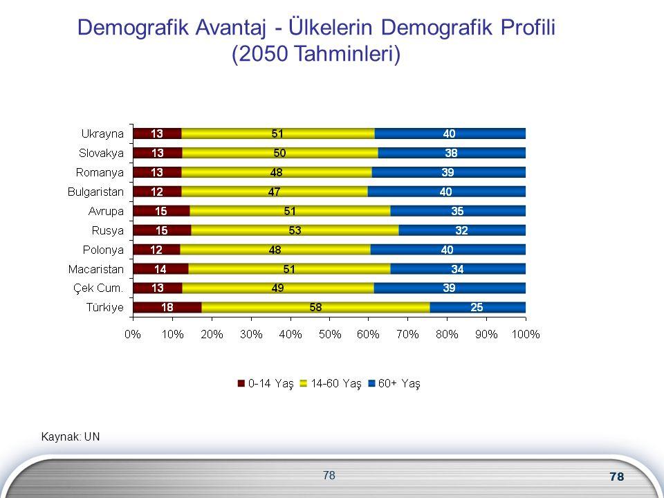 78 Kaynak: UN Demografik Avantaj - Ülkelerin Demografik Profili (2050 Tahminleri) 78
