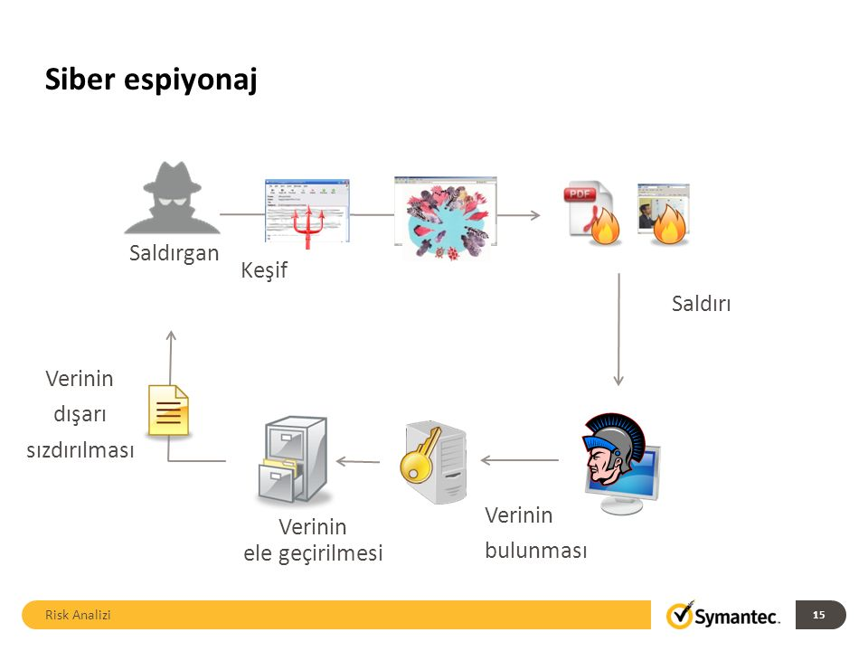 Siber espiyonaj Risk Analizi 15 Saldırgan Keşif Saldırı Verinin bulunması Verinin ele geçirilmesi Verinin dışarı sızdırılması