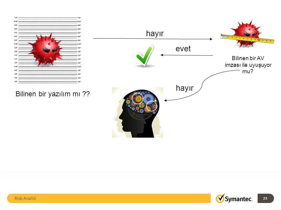 hayır Bilinen bir AV imzası ile uyuşuyor mu evet hayır Bilinen bir yazılım mı Risk Analizi 23