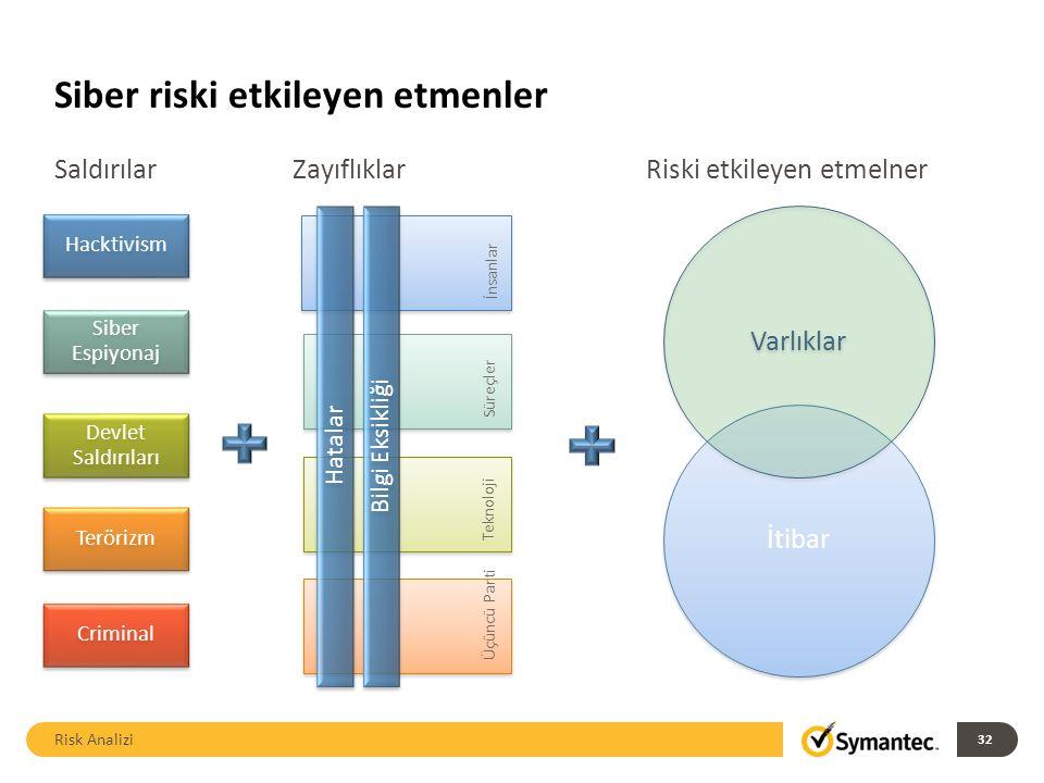 Siber riski etkileyen etmenler Risk Analizi 32 Hacktivism Criminal Terörizm Devlet Saldırıları Siber Espiyonaj İnsanlar Süreçler Teknoloji Üçüncü Parti Hatalar Bilgi Eksikliği İtibar Varlıklar SaldırılarZayıflıklarRiski etkileyen etmelner