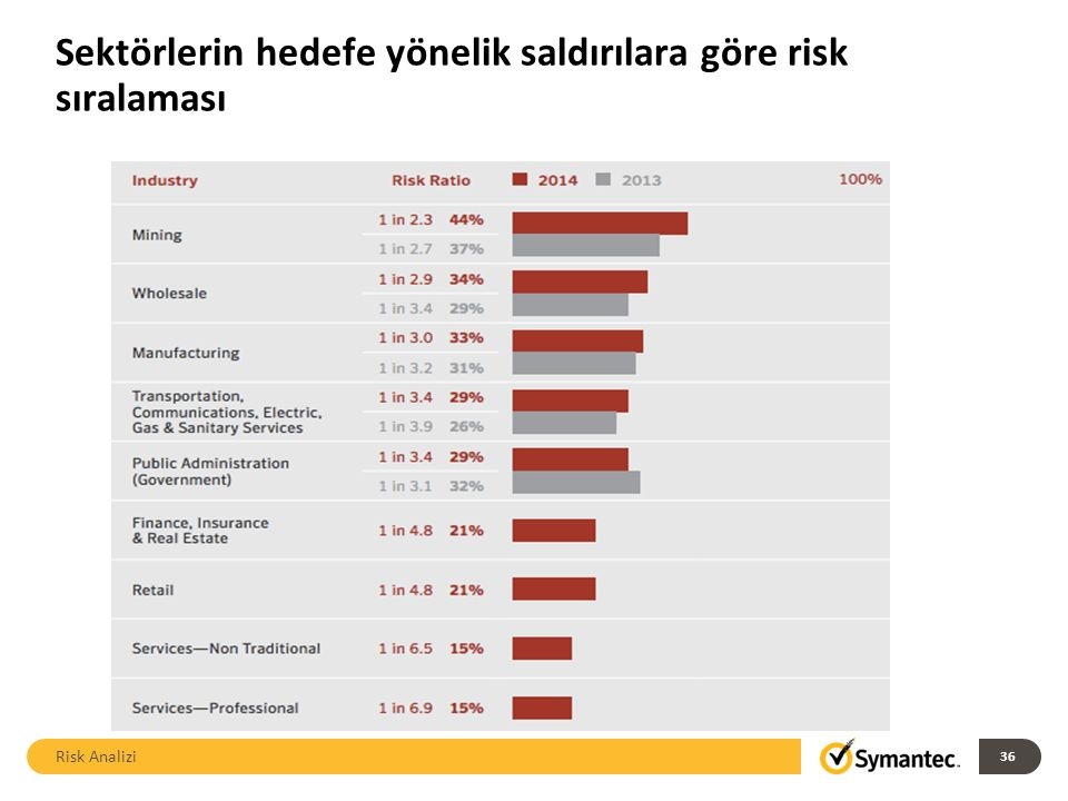 Sektörlerin hedefe yönelik saldırılara göre risk sıralaması Risk Analizi 36