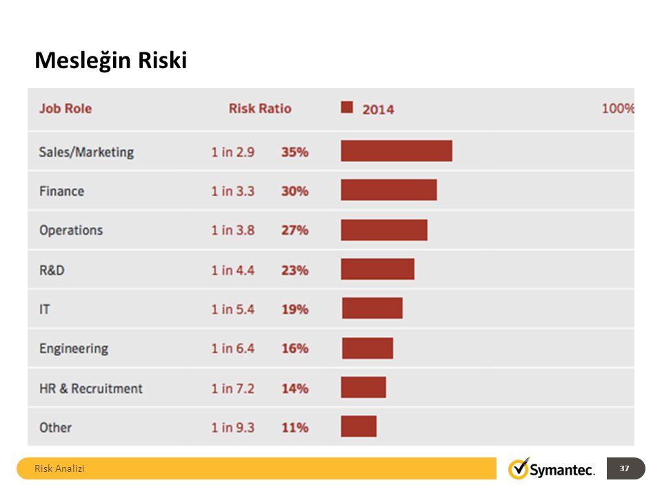 Mesleğin Riski Risk Analizi 37