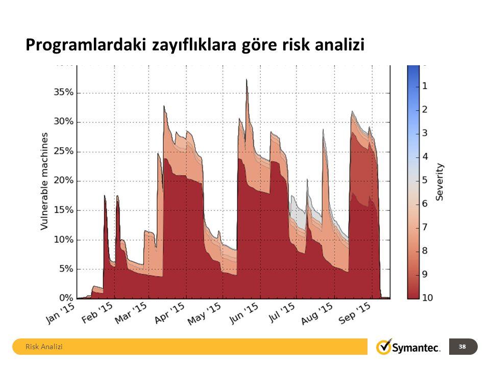 Programlardaki zayıflıklara göre risk analizi Risk Analizi 38
