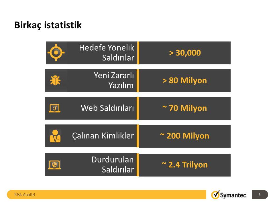 Birkaç istatistik Risk Analizi 4 Hedefe Yönelik Saldırılar > 30,000 Yeni Zararlı Yazılım > 80 Milyon Çalınan Kimlikler ~ 200 Milyon Web Saldırıları ~ 70 Milyon Durdurulan Saldırılar ~ 2.4 Trilyon