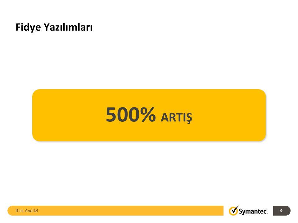 Fidye Yazılımları Risk Analizi 9 500% ARTIŞ