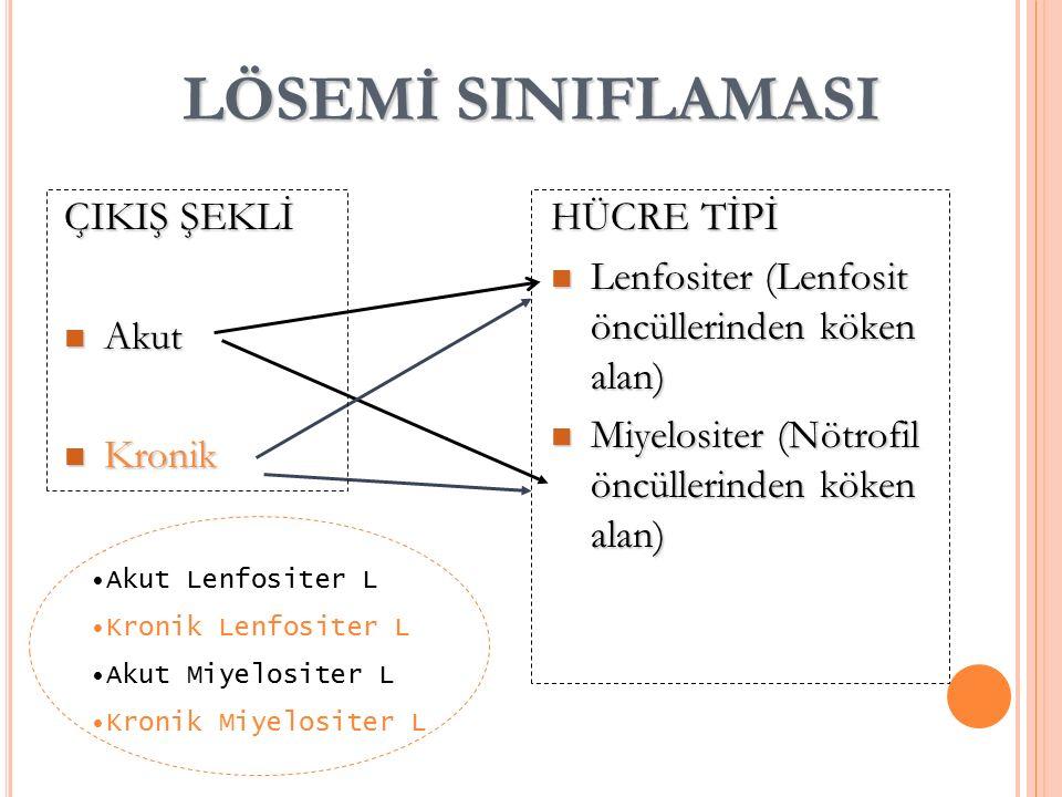 LÖSEMİ SINIFLAMASI ÇIKIŞ ŞEKLİ Akut Akut Kronik Kronik HÜCRE TİPİ Lenfositer (Lenfosit öncüllerinden köken alan) Lenfositer (Lenfosit öncüllerinden köken alan) Miyelositer (Nötrofil öncüllerinden köken alan) Miyelositer (Nötrofil öncüllerinden köken alan) Akut Lenfositer L Kronik Lenfositer L Akut Miyelositer L Kronik Miyelositer L