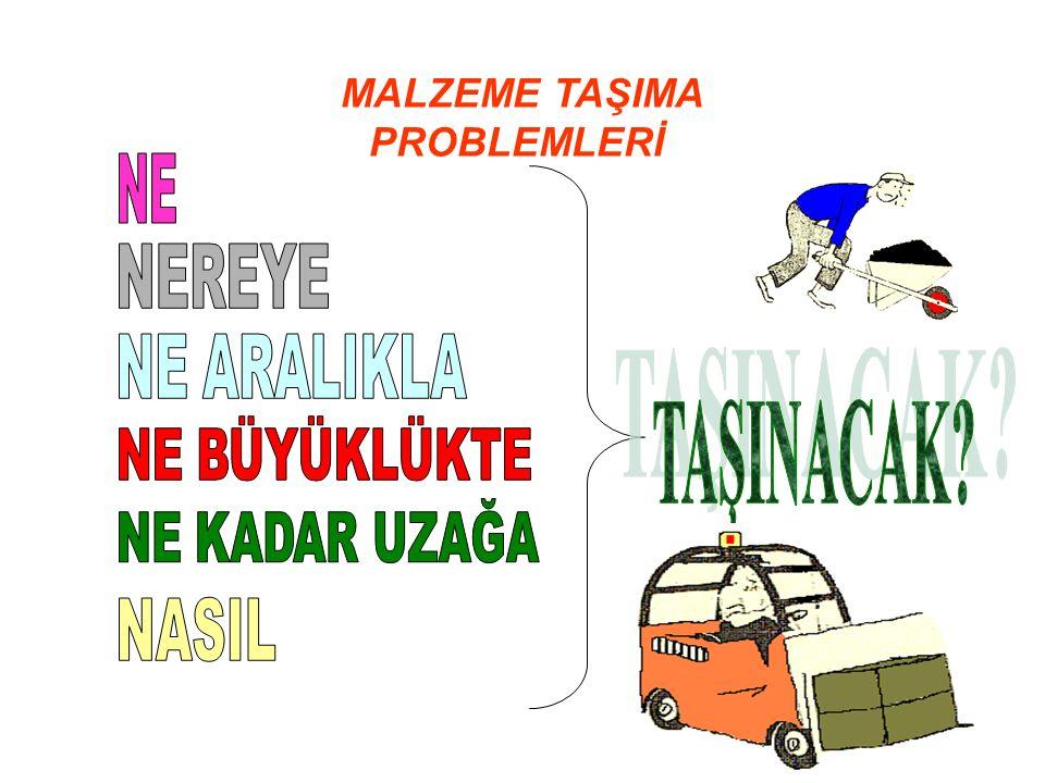 İŞYERİNDE MALZEME HAREKETİ turgayboduroglu@gmail.com 3
