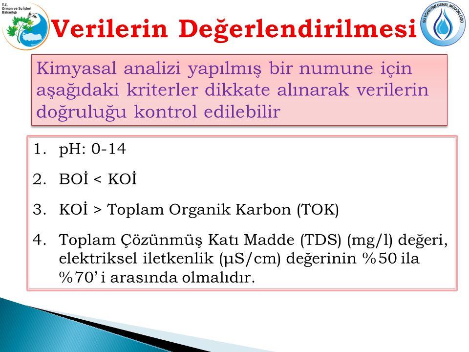 Kimyasal analizi yapılmış bir numune için aşağıdaki kriterler dikkate alınarak verilerin doğruluğu kontrol edilebilir 1.pH: 0-14 2.BOİ < KOİ 3.KOİ > Toplam Organik Karbon (TOK) 4.Toplam Çözünmüş Katı Madde (TDS) (mg/l) değeri, elektriksel iletkenlik (μS/cm) değerinin %50 ila %70' i arasında olmalıdır.