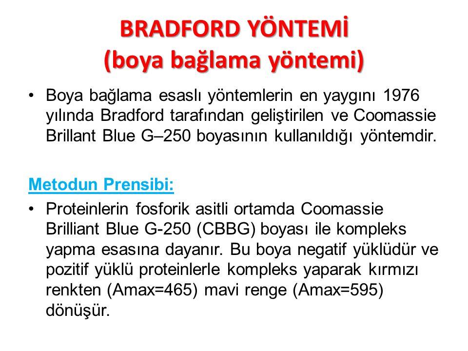 BRADFORD YÖNTEMİ (boya bağlama yöntemi) Boya bağlama esaslı yöntemlerin en yaygını 1976 yılında Bradford tarafından geliştirilen ve Coomassie Brillant