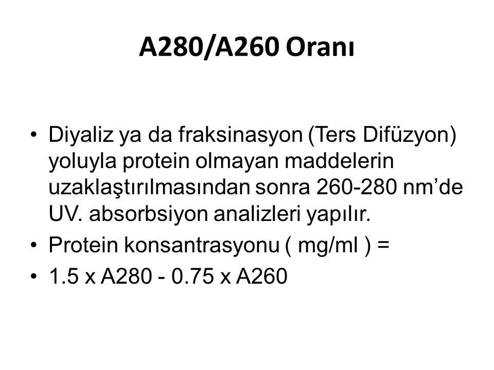 A280/A260 Oranı Diyaliz ya da fraksinasyon (Ters Difüzyon) yoluyla protein olmayan maddelerin uzaklaştırılmasından sonra 260-280 nm'de UV. absorbsiyon