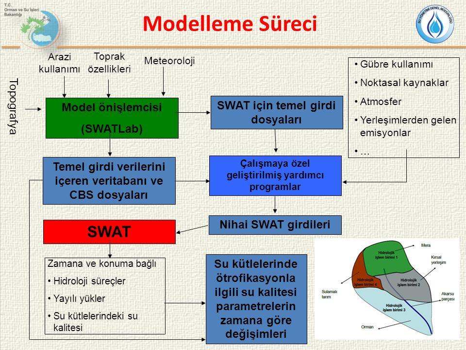 Modelleme Süreci Model önişlemcisi (SWATLab) Topografya Arazi kullanımı Toprak özellikleri Meteoroloji SWAT için temel girdi dosyaları Çalışmaya özel