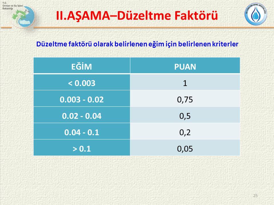25 II.AŞAMA–Düzeltme Faktörü EĞİMPUAN < 0.0031 0.003 - 0.020,75 0.02 - 0.040,5 0.04 - 0.10,2 > 0.10,05 Düzeltme faktörü olarak belirlenen eğim için be